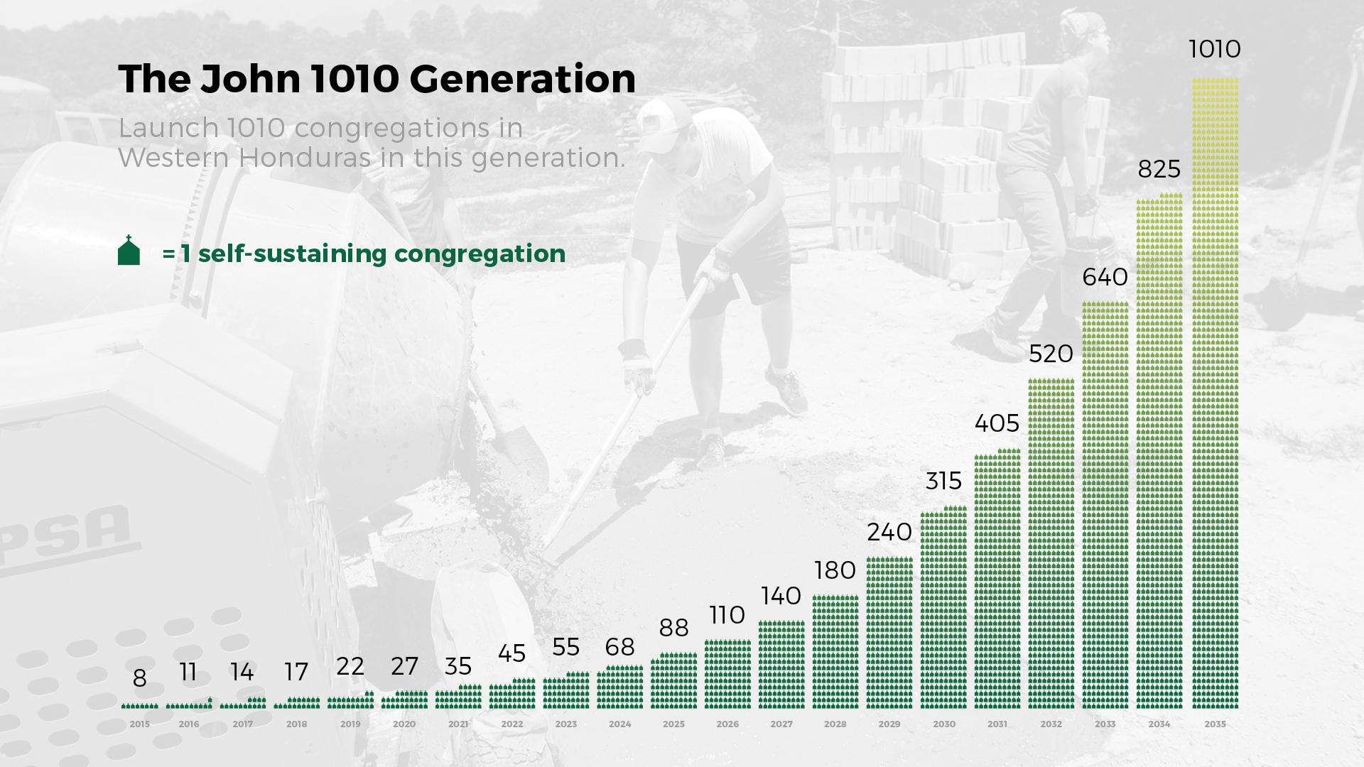 John 1010 Generation
